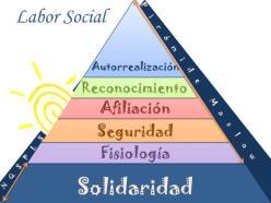 Pirámide de Maslow Solidaridad NQSPLS